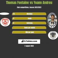 Thomas Fontaine vs Yoann Andreu h2h player stats