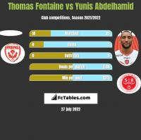 Thomas Fontaine vs Yunis Abdelhamid h2h player stats