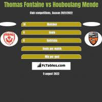 Thomas Fontaine vs Houboulang Mende h2h player stats