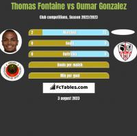 Thomas Fontaine vs Oumar Gonzalez h2h player stats