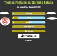 Thomas Fontaine vs Diaranke Fofana h2h player stats