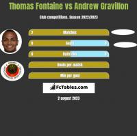 Thomas Fontaine vs Andrew Gravillon h2h player stats