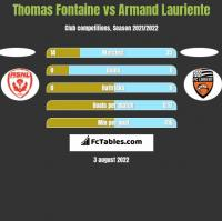 Thomas Fontaine vs Armand Lauriente h2h player stats
