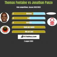 Thomas Fontaine vs Jonathan Panzo h2h player stats