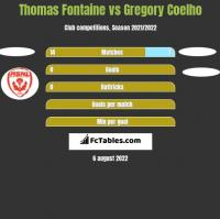 Thomas Fontaine vs Gregory Coelho h2h player stats