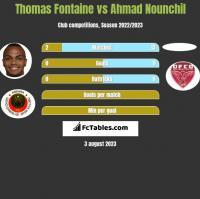 Thomas Fontaine vs Ahmad Nounchil h2h player stats