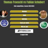 Thomas Froeschl vs Fabian Schubert h2h player stats