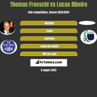 Thomas Froeschl vs Lucas Ribeiro h2h player stats