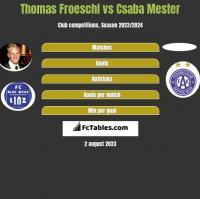 Thomas Froeschl vs Csaba Mester h2h player stats