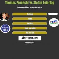 Thomas Froeschl vs Stefan Feiertag h2h player stats