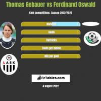 Thomas Gebauer vs Ferdinand Oswald h2h player stats