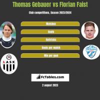 Thomas Gebauer vs Florian Faist h2h player stats