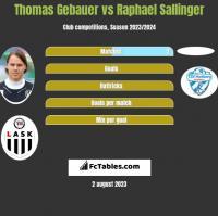 Thomas Gebauer vs Raphael Sallinger h2h player stats