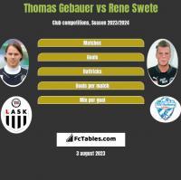 Thomas Gebauer vs Rene Swete h2h player stats