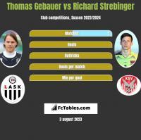 Thomas Gebauer vs Richard Strebinger h2h player stats