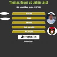 Thomas Geyer vs Julian Leist h2h player stats