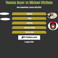 Thomas Geyer vs Michael Vitzthum h2h player stats