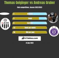 Thomas Goiginger vs Andreas Gruber h2h player stats
