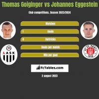 Thomas Goiginger vs Johannes Eggestein h2h player stats