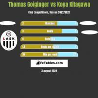 Thomas Goiginger vs Koya Kitagawa h2h player stats