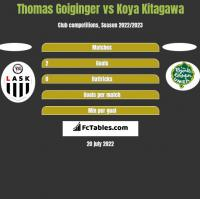 Thomas Goiginger vs Koya Kitagawa h2h player stats