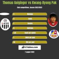 Thomas Goiginger vs Kwang-Ryong Pak h2h player stats