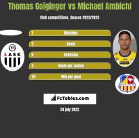 Thomas Goiginger vs Michael Ambichl h2h player stats