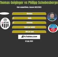 Thomas Goiginger vs Philipp Schobesberger h2h player stats