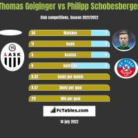 Thomas Goiginger vs Philipp Schobesberger h2h player stats