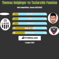 Thomas Goiginger vs Taxiarchis Fountas h2h player stats