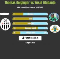 Thomas Goiginger vs Yusuf Otubanjo h2h player stats