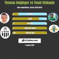 Thomas Goiginger vs Yusuf Otubanjo h2h player stats