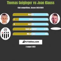 Thomas Goiginger vs Joao Klauss h2h player stats