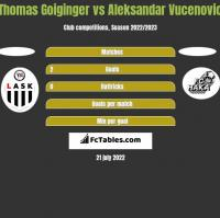 Thomas Goiginger vs Aleksandar Vucenovic h2h player stats