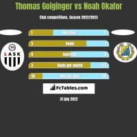 Thomas Goiginger vs Noah Okafor h2h player stats