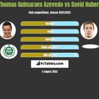 Thomas Guimaraes Azevedo vs David Hubert h2h player stats