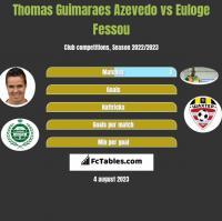 Thomas Guimaraes Azevedo vs Euloge Fessou h2h player stats