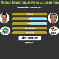 Thomas Guimaraes Azevedo vs Joren Dom h2h player stats