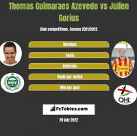 Thomas Guimaraes Azevedo vs Julien Gorius h2h player stats