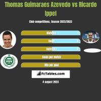 Thomas Guimaraes Azevedo vs Ricardo Ippel h2h player stats