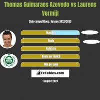 Thomas Guimaraes Azevedo vs Laurens Vermijl h2h player stats