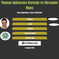 Thomas Guimaraes Azevedo vs Alexander Maes h2h player stats