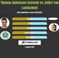 Thomas Guimaraes Azevedo vs Jellert van Landschoot h2h player stats