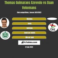 Thomas Guimaraes Azevedo vs Daan Vekemans h2h player stats