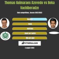 Thomas Guimaraes Azevedo vs Beka Vachiberadze h2h player stats