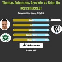 Thomas Guimaraes Azevedo vs Brian De Keersmaecker h2h player stats