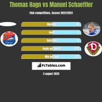 Thomas Hagn vs Manuel Schaeffler h2h player stats