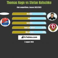 Thomas Hagn vs Stefan Kutschke h2h player stats
