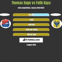 Thomas Hagn vs Fatih Kaya h2h player stats