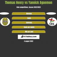 Thomas Henry vs Yannick Aguemon h2h player stats